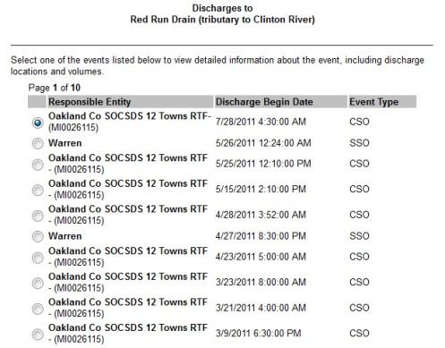 2011 Combined Sewer Overflows Red Run