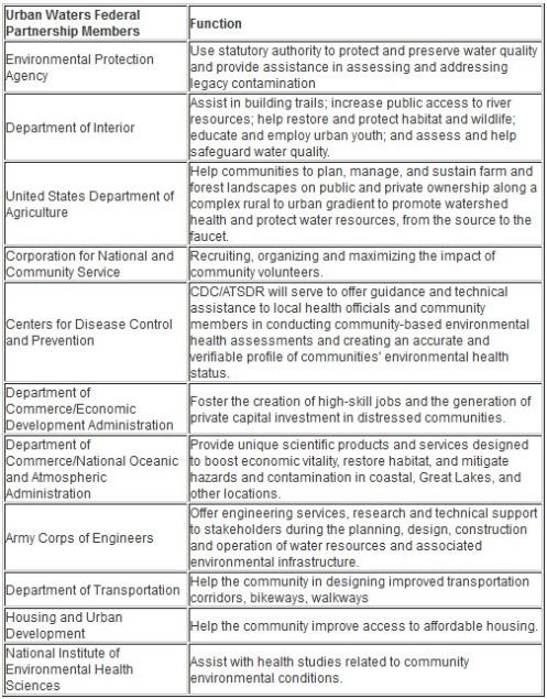 Government involvement waterways
