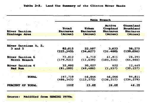 Red Run Land Usage 1978