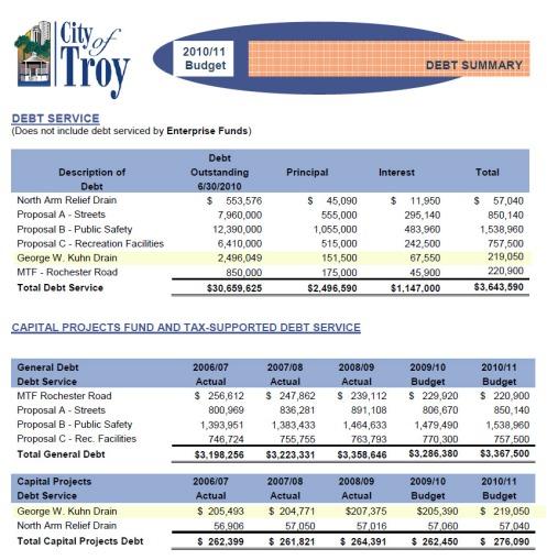 Troy Budget Kuhn Drain
