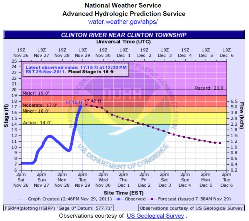 USGS Clinton River Nov 29 2011