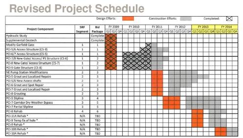 Interceptor Project Schedule