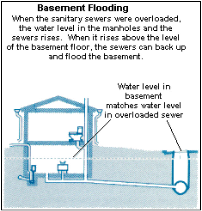 100 basement sewer backup flood damage cleanup traverse cit