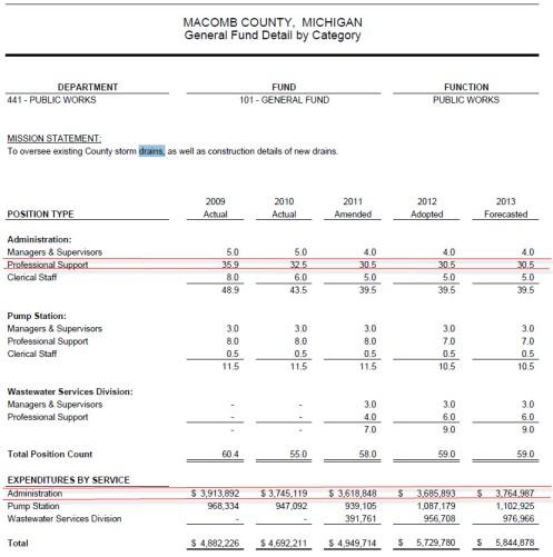 Macomb County Drain Expenditure Breakdown