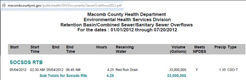 Macomb Red Run Drain Discharge