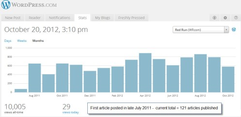 Red Run blog hit 10,000 views mark