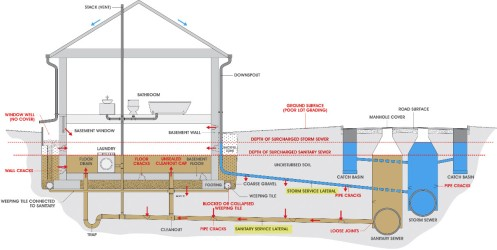 Lateral drain pipes house red run horizontal house drain piping ccuart Image collections