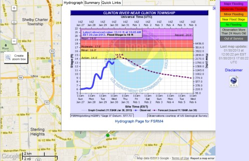 USGS Graph for FSRM4