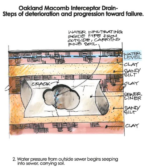 Water Pressure in Concrete Pipes