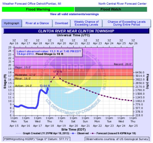 Flood Level April 18 2013
