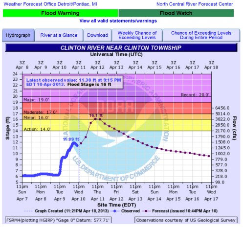 Flood prediction Red Run