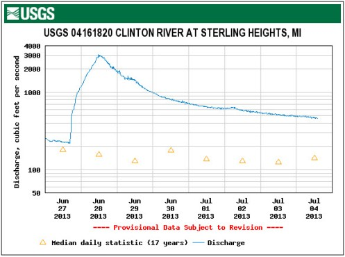 Discharge sterling heights clinton river