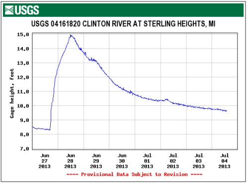 Gauge height sterling heights clinton river
