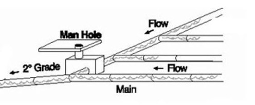 Horizontal Plumbing Drain Lines - Inspection Gallery ... |Standard Sewer Line Slope