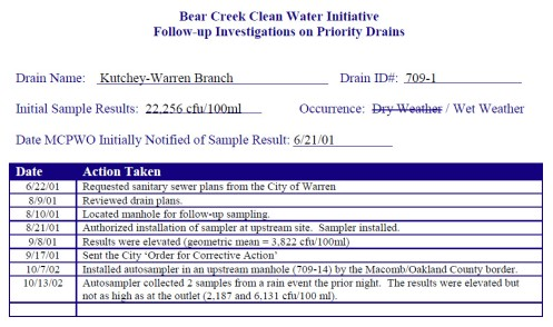Bear Creek Watershed Investigations
