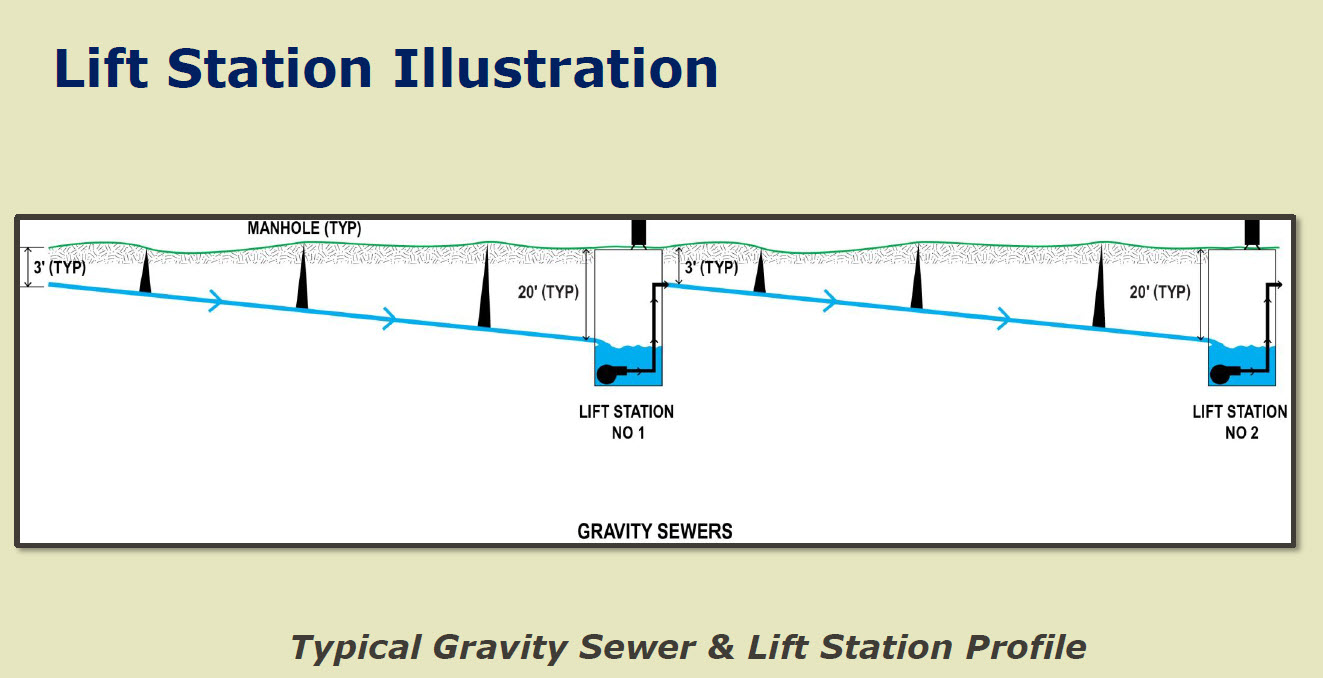 Sewer drain in home design for Gravity septic system design