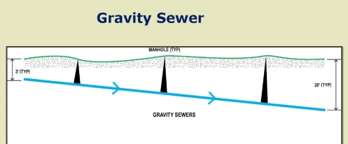 Gravity sewer slope