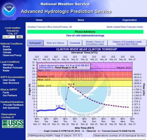 Red Run Flood Advisory Feb 20,  2014