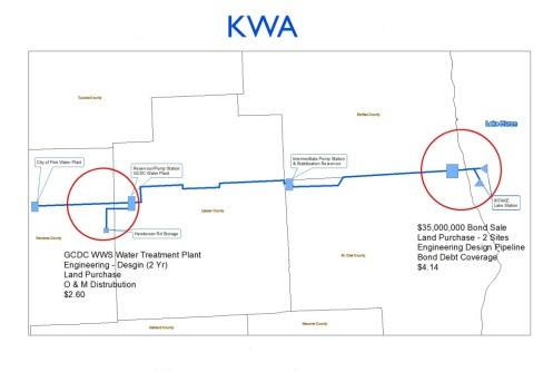 KWA Pipeline