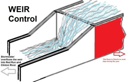 Weir Control Device