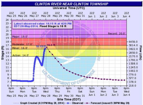 Clinton River Clinton Township May 28 2014