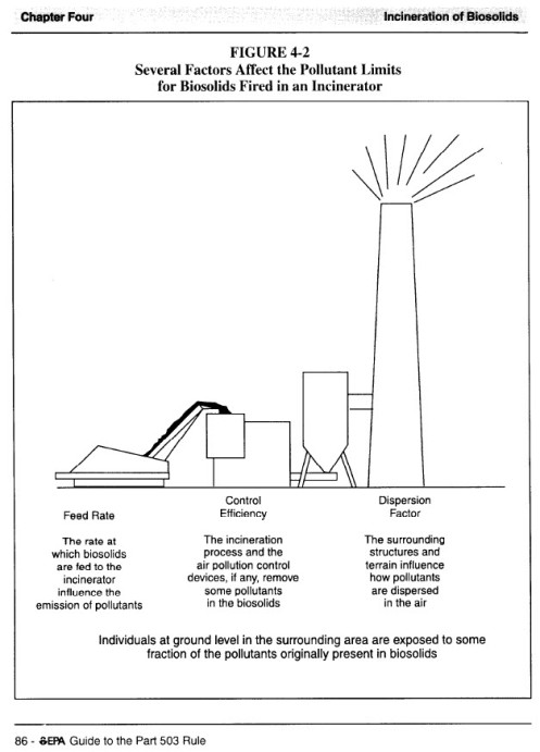 Incinerator Pollutant Factors