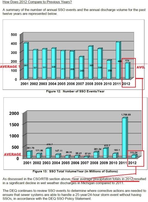 Average Rainfall SSO Events Michigan