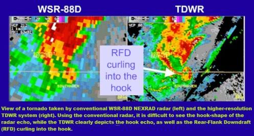 TDWR radar