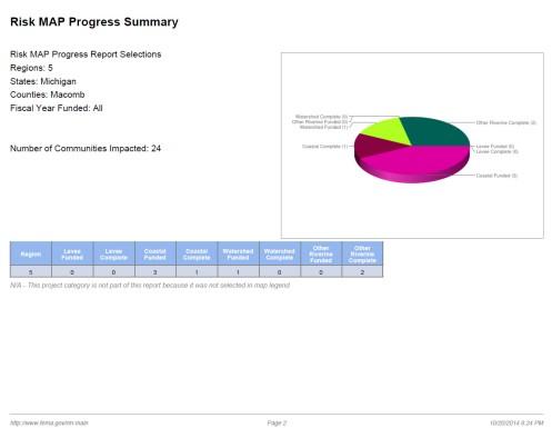 FEMA Macomb Risk Progress Report