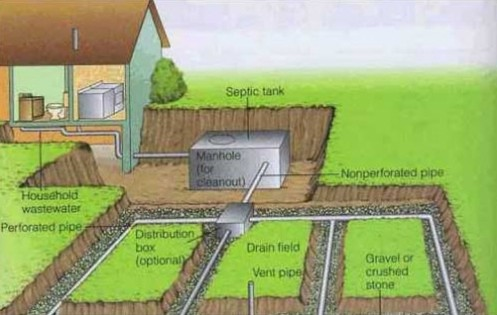 Typical septic system