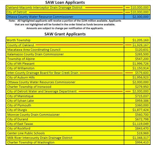 SAW loans in Michigan