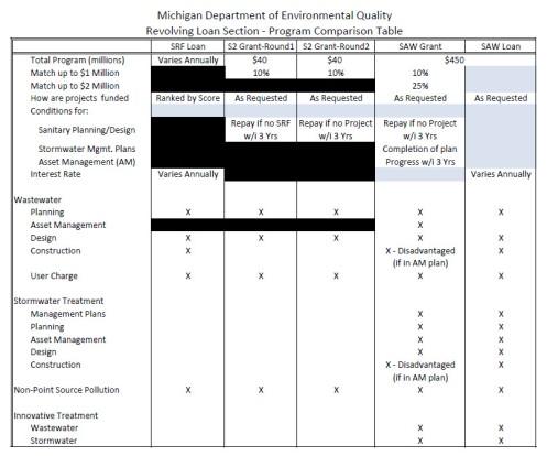 SAW program comparison table