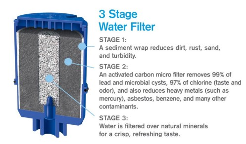 A typical 3 Stage Water Filter
