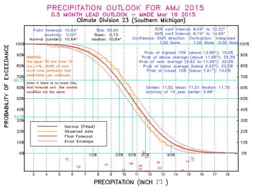 Spring Precipitation Michigan 2015