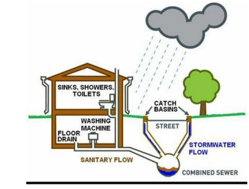 Rain Combined Sewer Systems