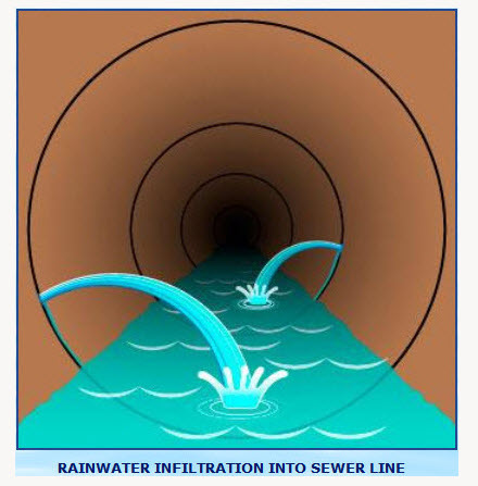 Rain Infiltration Sewer Pipe
